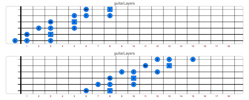 Mixolydian Pentatonic Scale - 2/3 Notes-Per-String Shapes